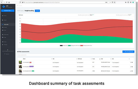 Dashboard summary