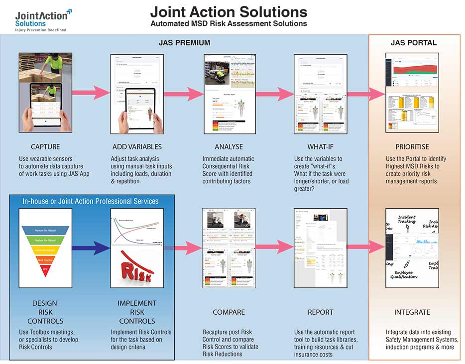 JointAction Solutions product overview - click to enlarge